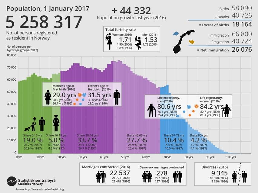 Павел Анисимов - Демографическая ситуация в Норвегии